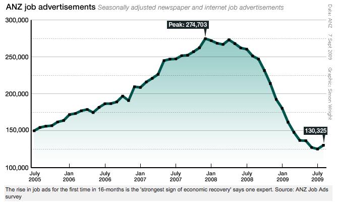 bild 4 Anzeigen für Jobangebote nehmen wieder zu